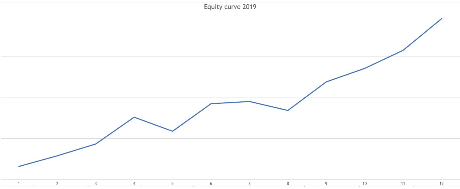 Equity curve 2019