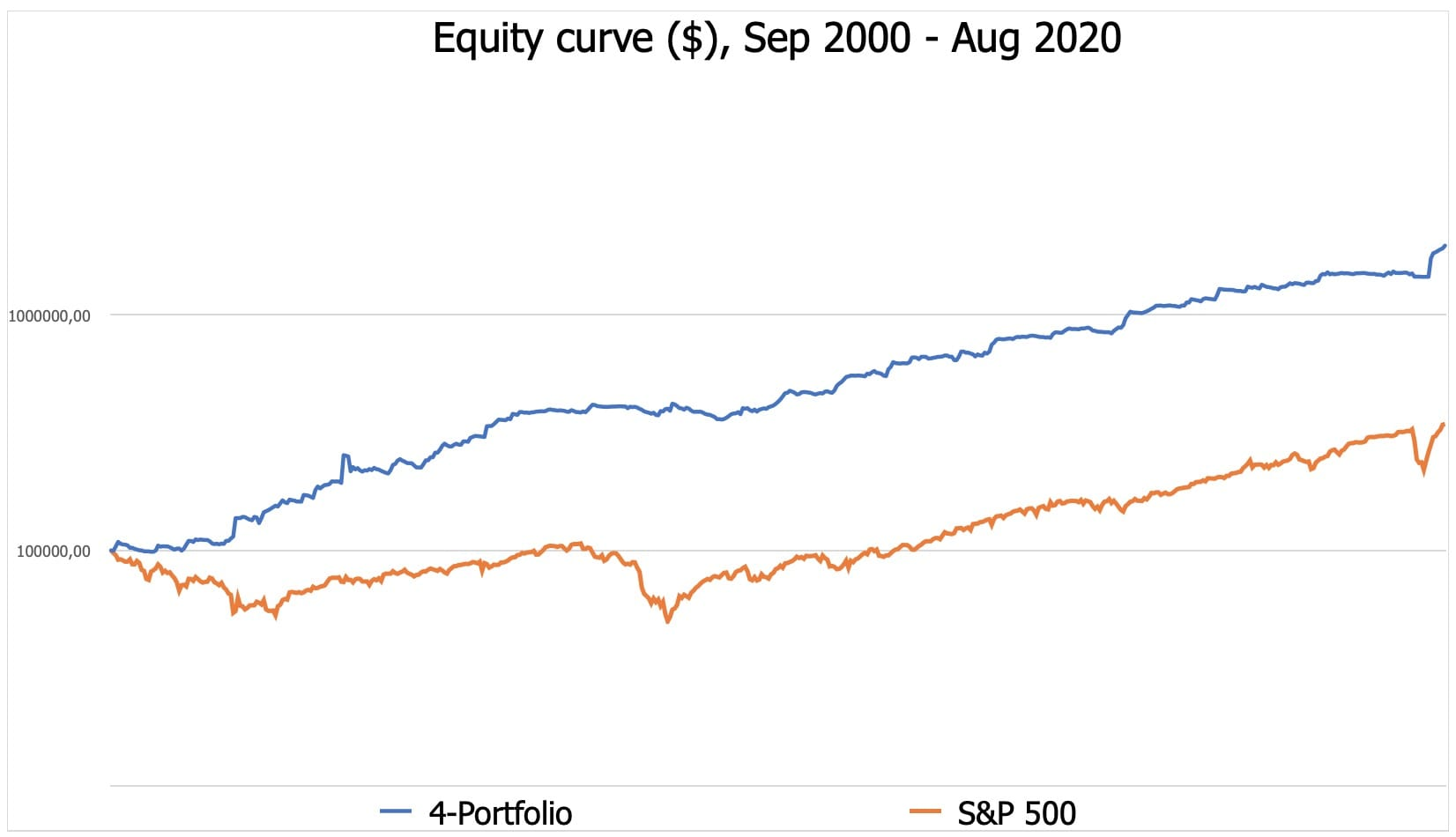 Backtest equity curve 2000 - 2020