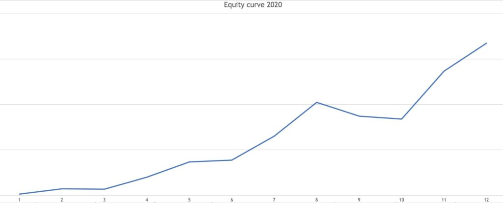 Monthly equity curve 2020