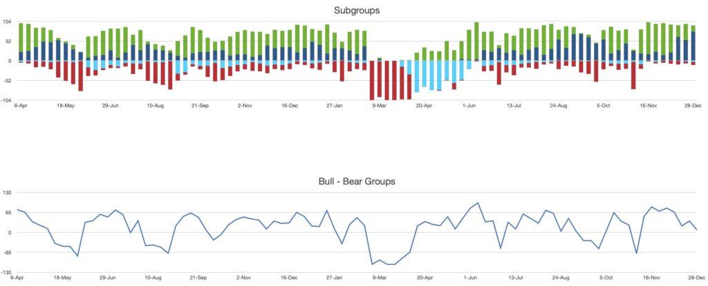Dow Jones subgroups