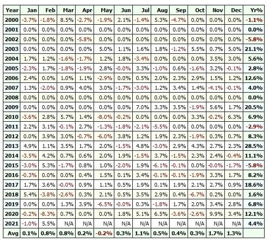 SP500 market timing profit table